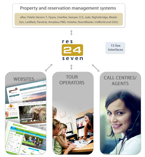Property and reservation management systems